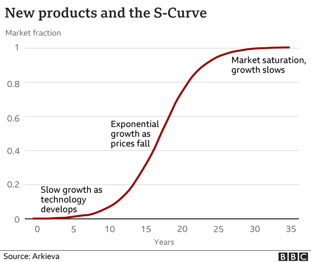 New products and the S curve graph